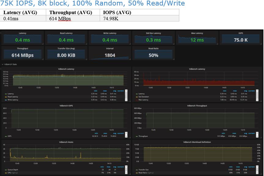 Infinidat 75K IOPS, 8K block, 100% Random, 50% Read/Write