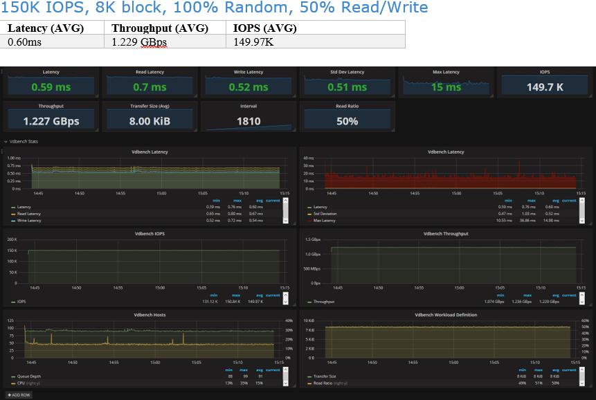 150K IOPS, 8K block, 100% Random, 50% Read/Write