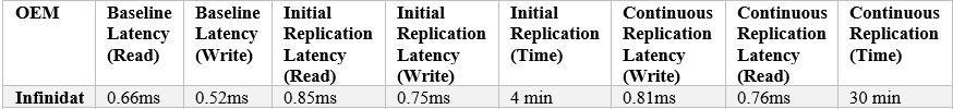 Infinidat 6303 Array results