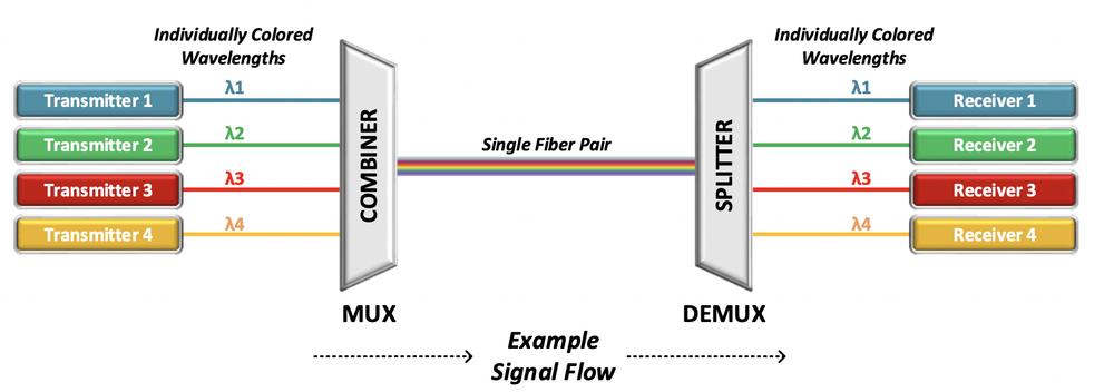 WDM diagram