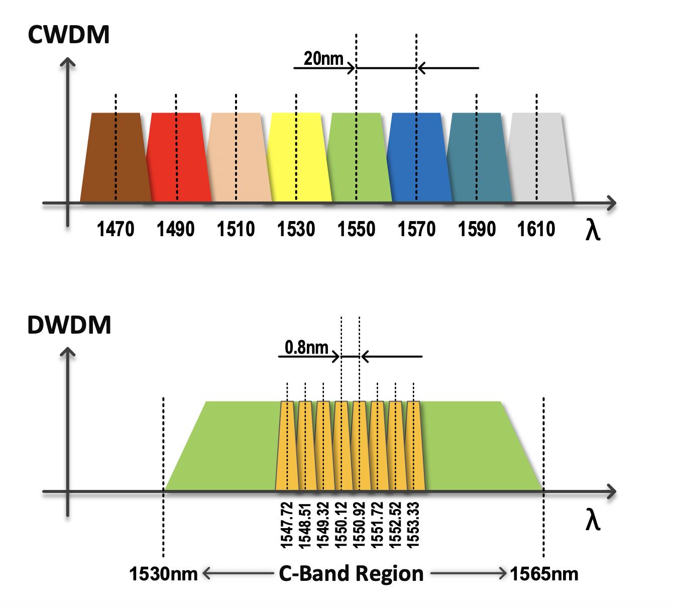 CWDM DWDM diagram