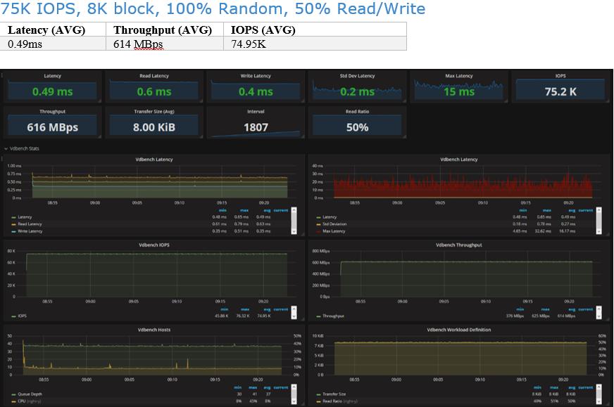 PURE X70 75K IOPS, 8K block, 100% Random, 50% Read/Write