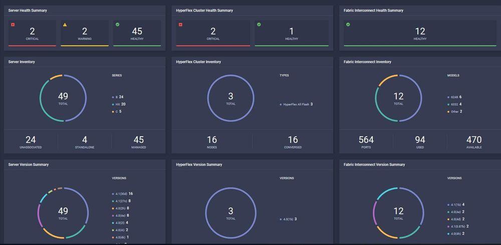 Cisco Intersight widget dashboard