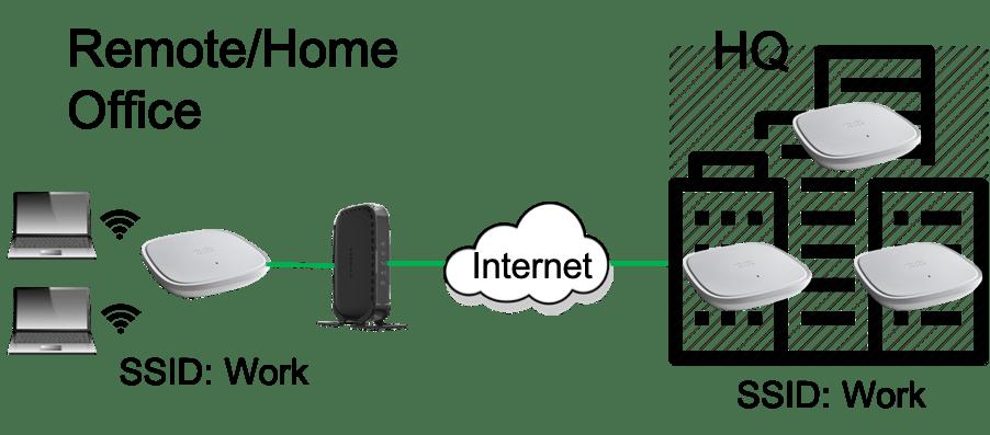 enterprise wi-fi extension