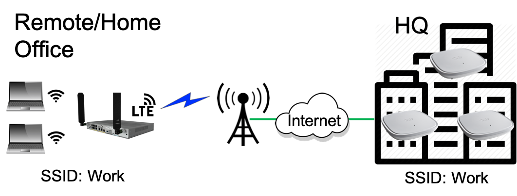 LTE gateways
