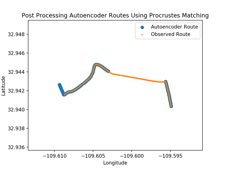 Figure 5: An example of using Procrustes distance to post-process the clustered autoencoder routes.