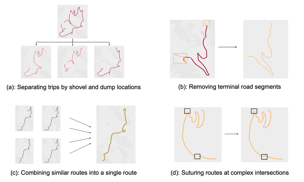 Figure 1: Various operations used in the route consolidation algorithm.