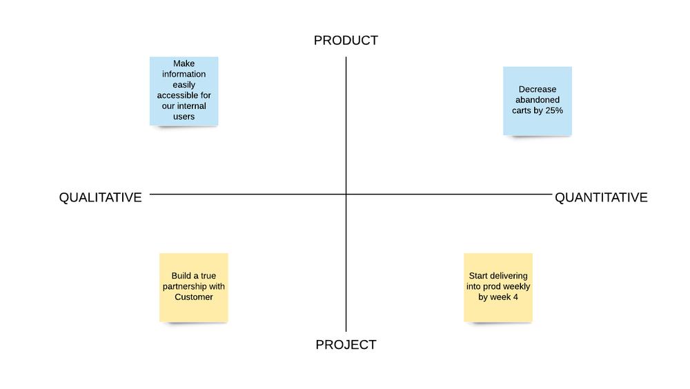 Visualizing Success Criteria