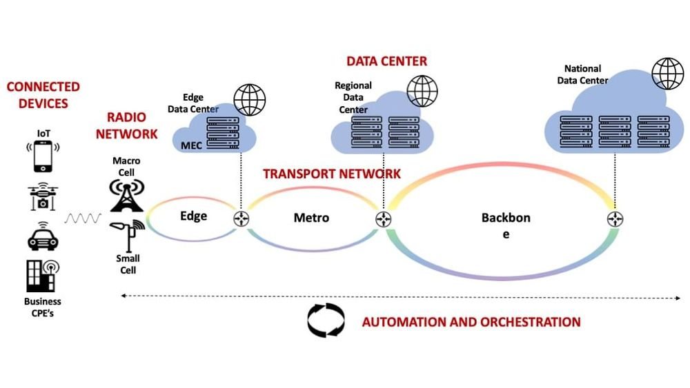 A typical 5G network architecture