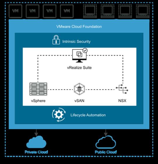 An illustration of VMware Cloud Foundation