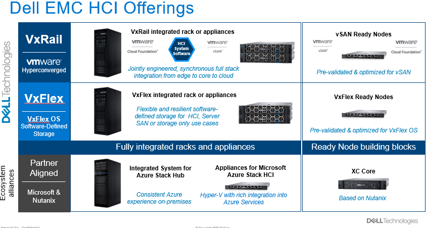 A chart showing Dell EMC HCI offerings, including VxRail, vSAN, VxFlex, VxFlex Ready Nodes and Azure stacks.