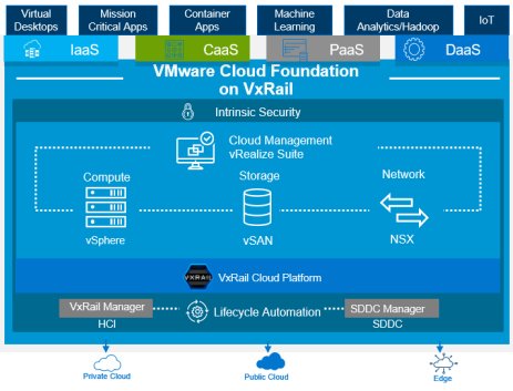 A schematic of WWT's VMware Cloud Foundation on VxRail lab in the Advanced Technology Center.