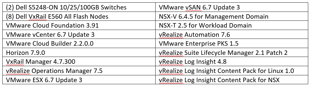 A chart itemizing the 18 different technolgy resources present in the VMware Cloud Foundation on VxRail lab.