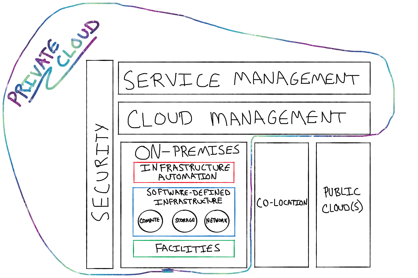 Software-defined data center core component of a private cloud model