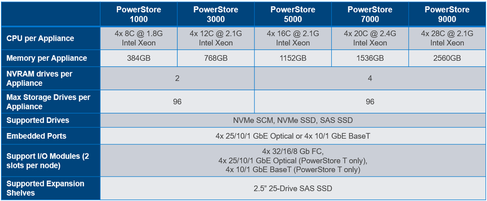 PowerStore is available in five model sizes ranging from 1000 to 9000.