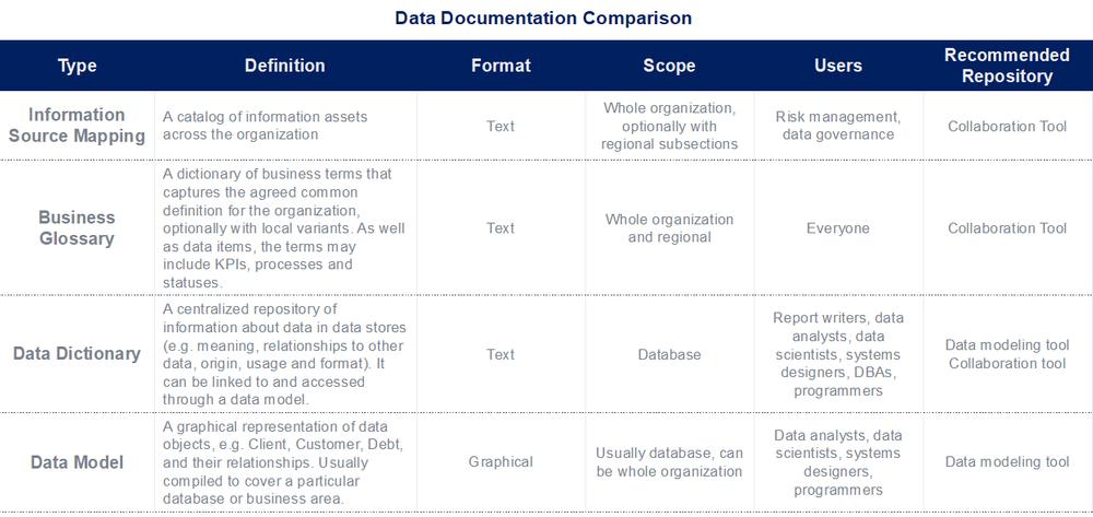 data documentation comparison
