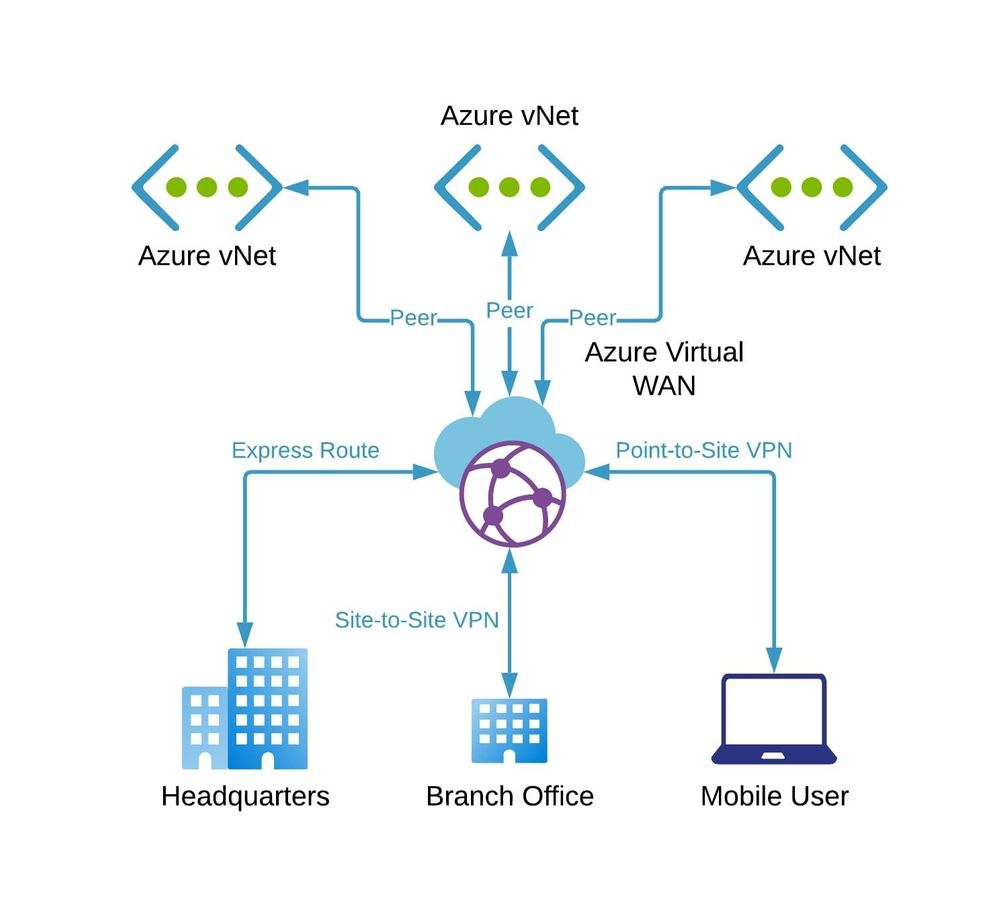 Azure Virtual WAN Overview