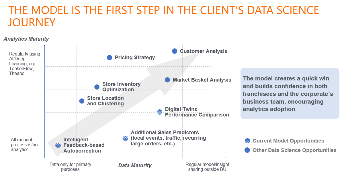 client's data science journey