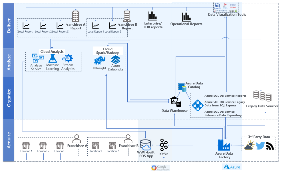 Cloud architecture with basic data science capabilities