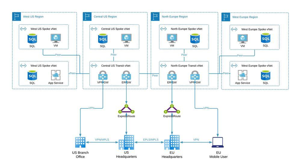 Azure Transit vNet Architecture