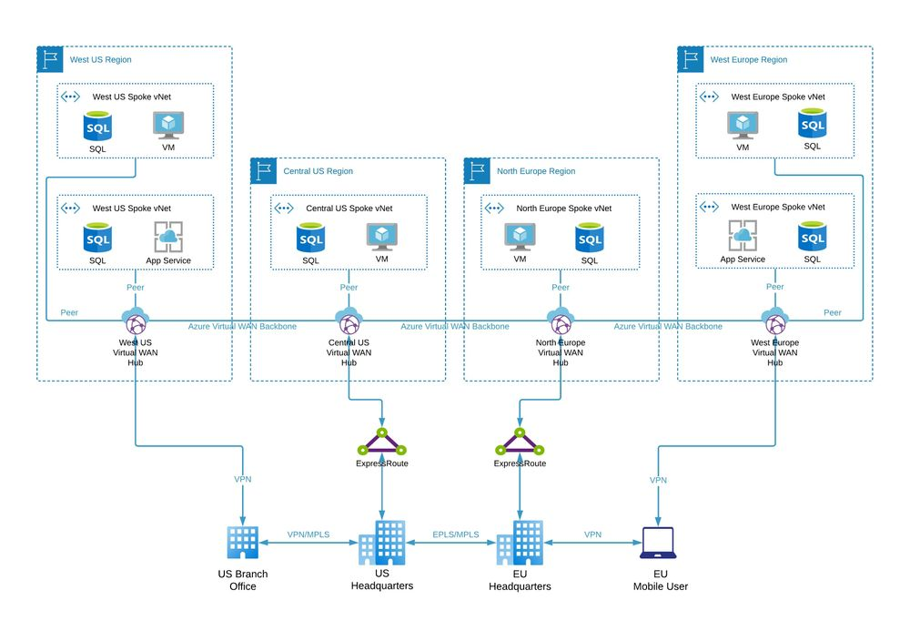 Azure Virtual WAN architecture