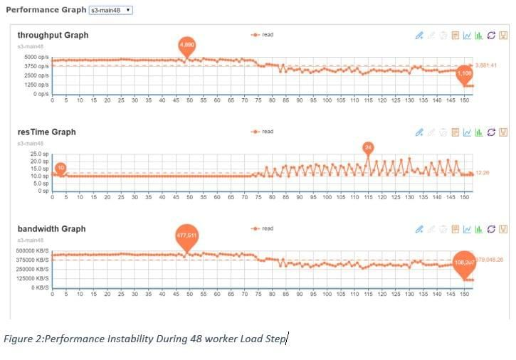 Performance Instability During 48 worker Load Step