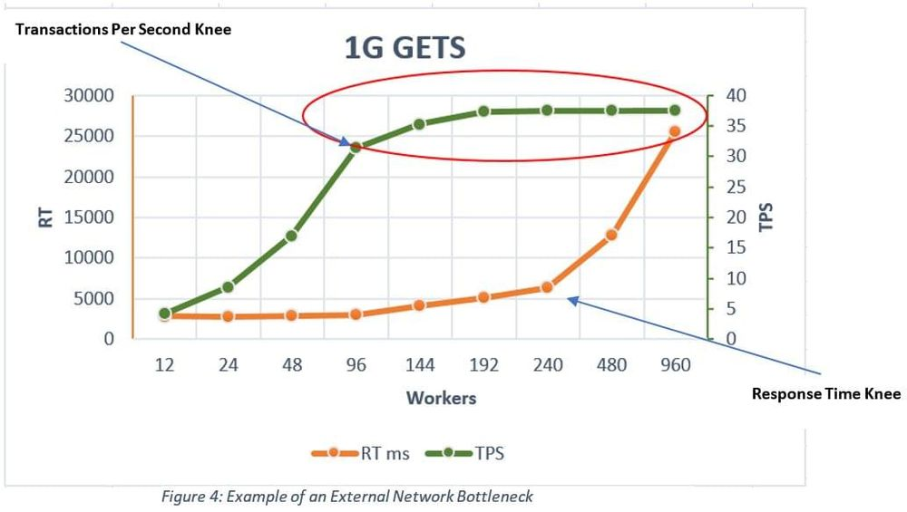example of an external network bottleneck