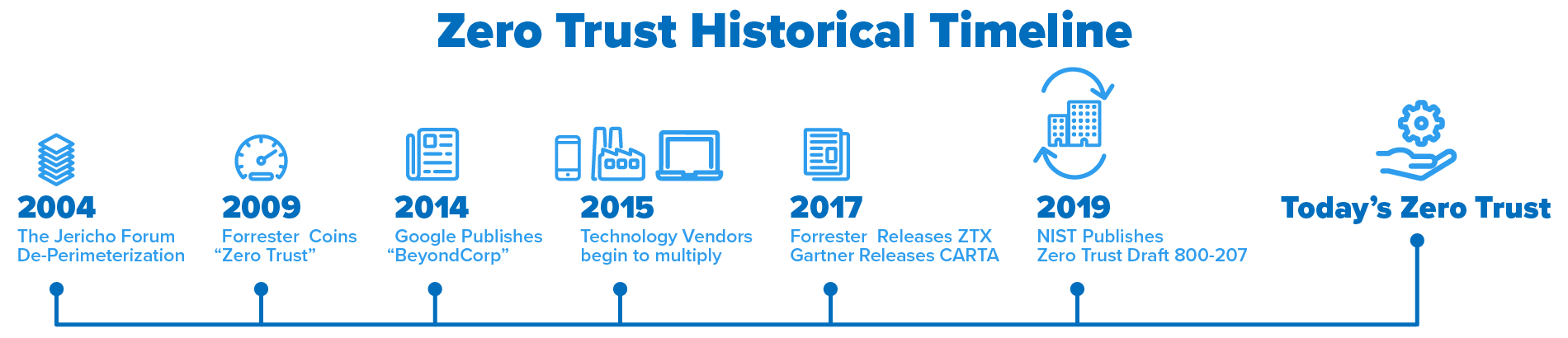 zero trust historical timeline