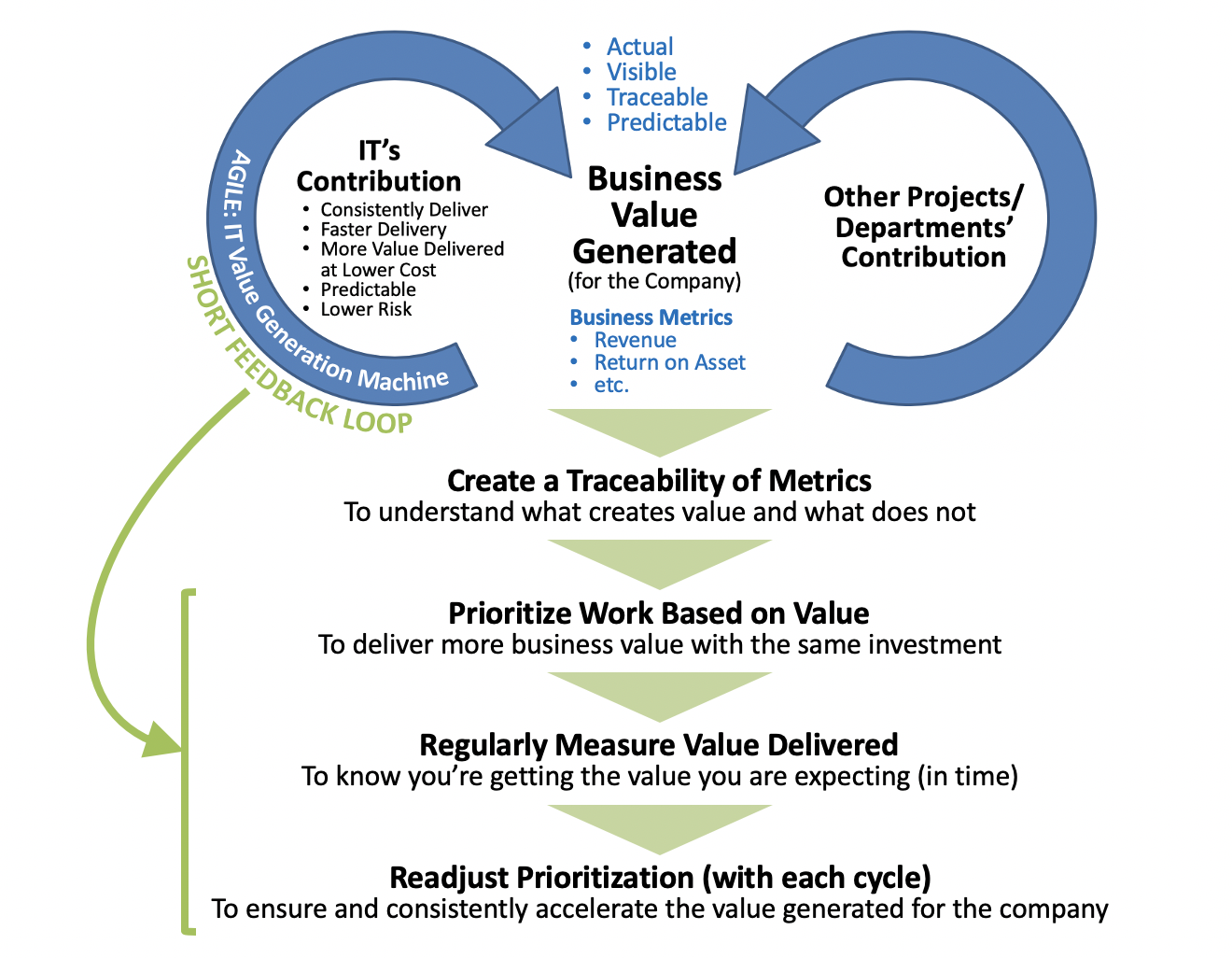 IT Consistently Generating Increasing Business Value