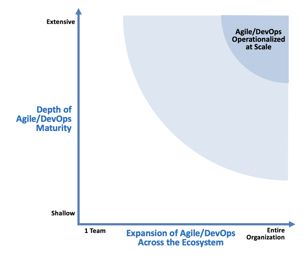 Agile/DevOps operationalized at scale