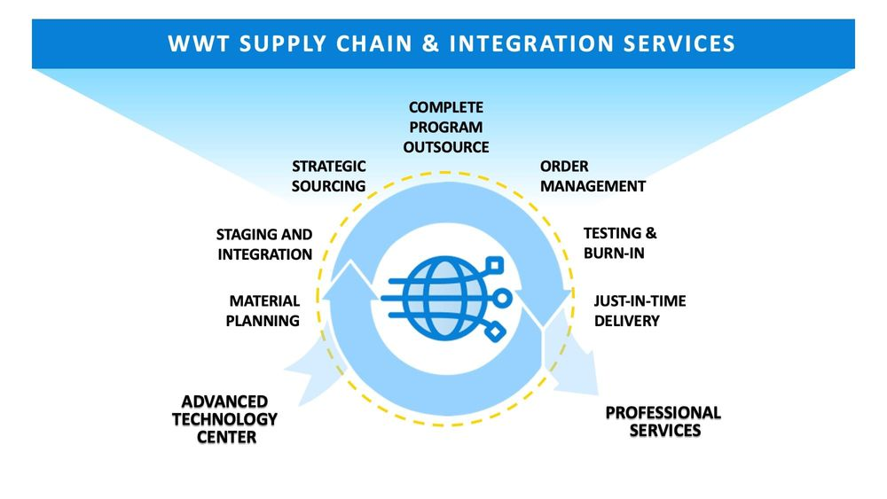 WWT Supply Chain & Integration Services