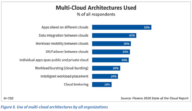 Use of multi-cloud architectures by all organizations
