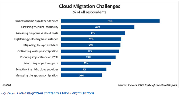 Cloud migration challenges for all organizations