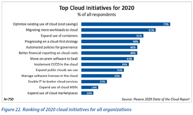 Ranking of 2020 cloud initiatives for all organizations