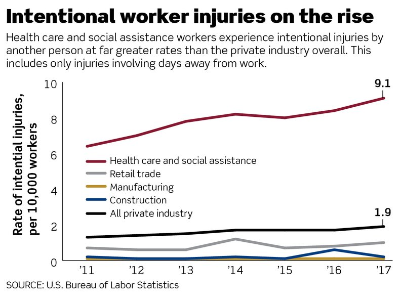 intentional worker injuries statistics