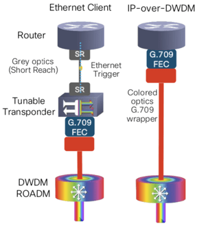 External DWDM transponder and 400G-ZR DWDM optic seated in router comparison