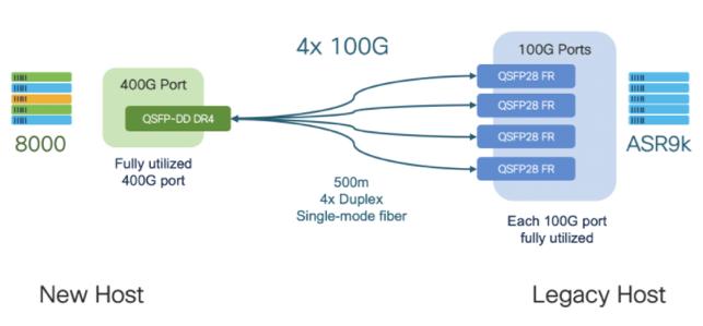 Cisco 400G breakout example