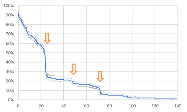 Example survival analysis output