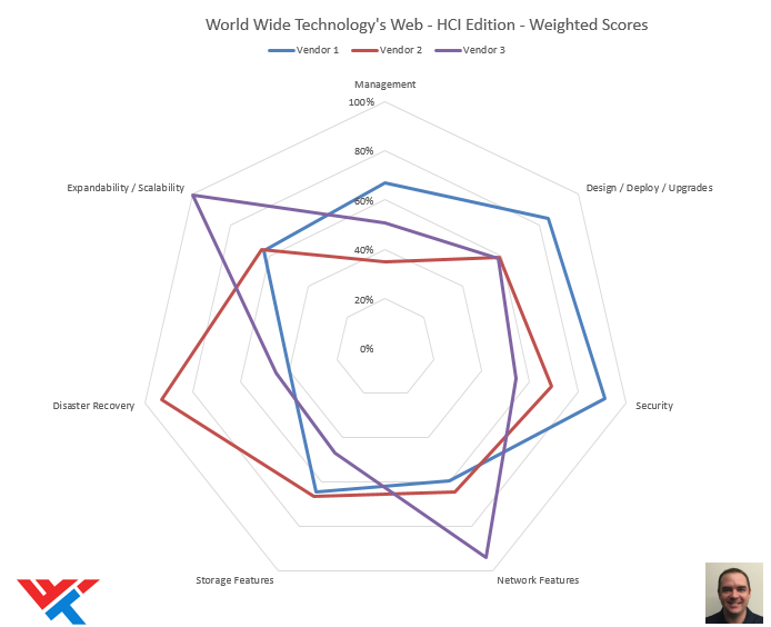 world wide technology's web: HCI edition