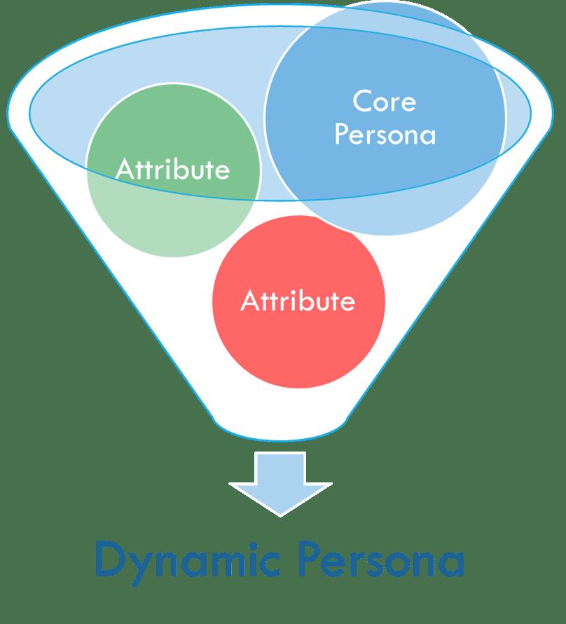 dynamic persona
