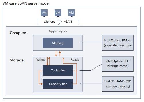 VMware vSAN server node