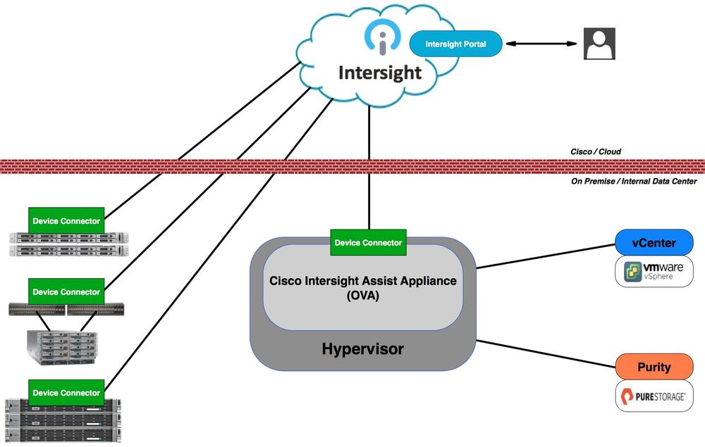 Cisco Intersight Assist Appliance
