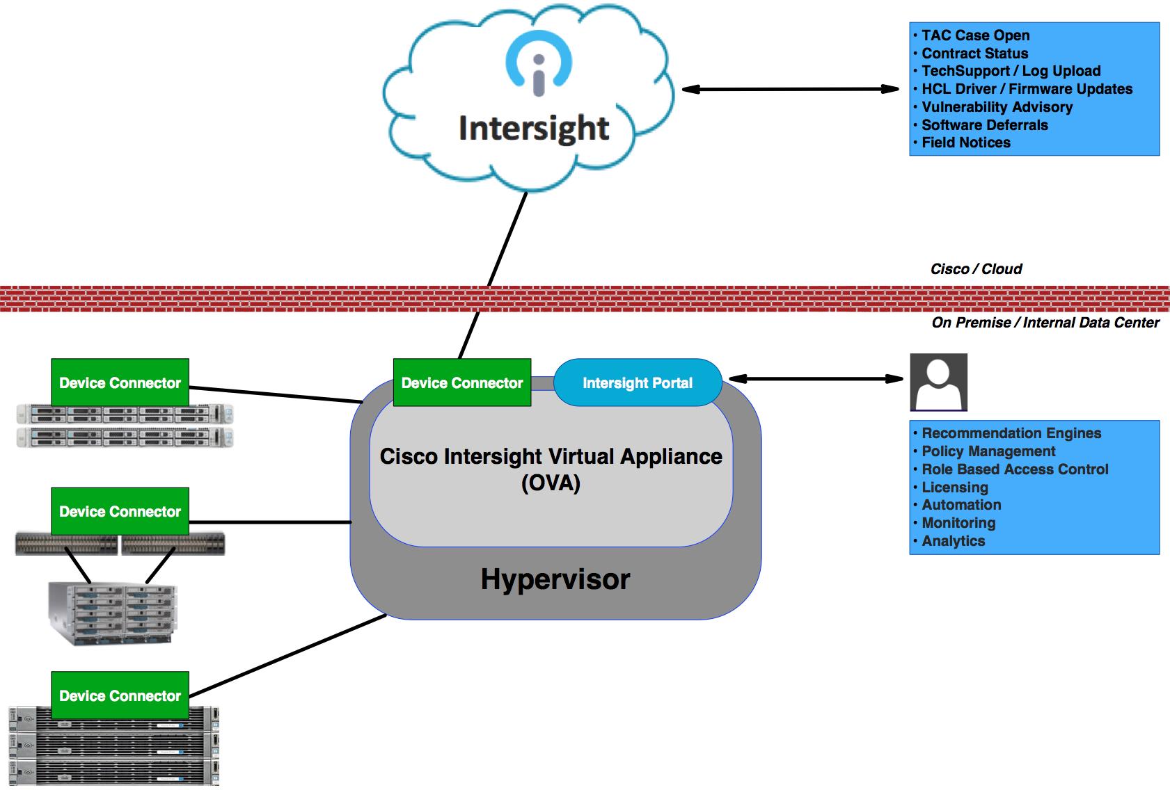 Intersight virtual appliance