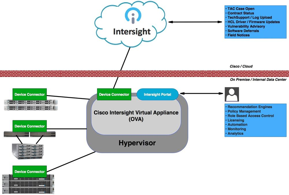 Intersight virtual appliance