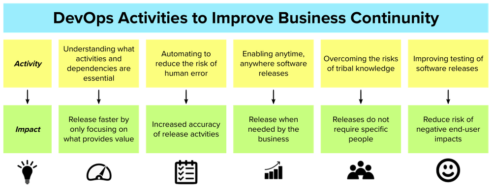 DevOps Activities to Improve Business Continuity