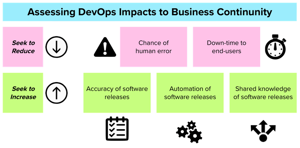 Assessing DevOps Impacts Business Continuity