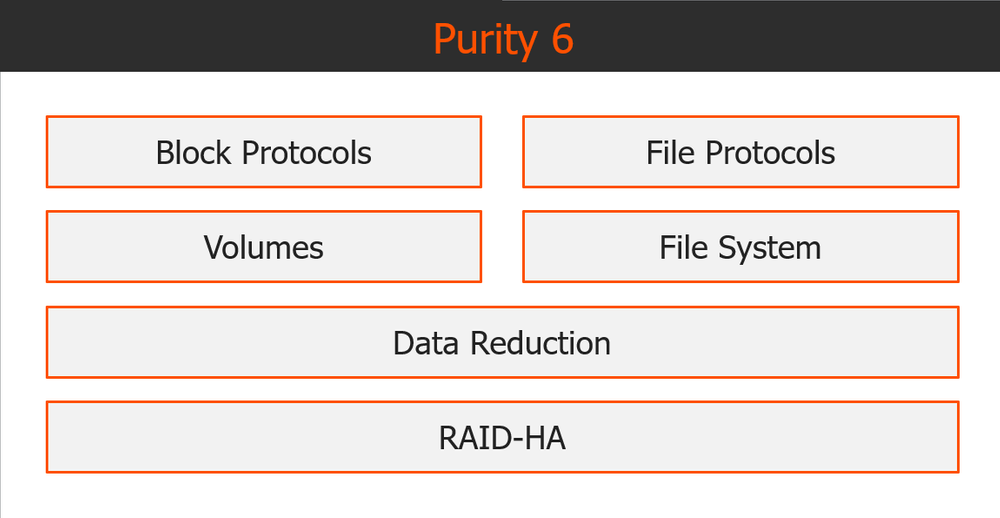 Purity 6 file services