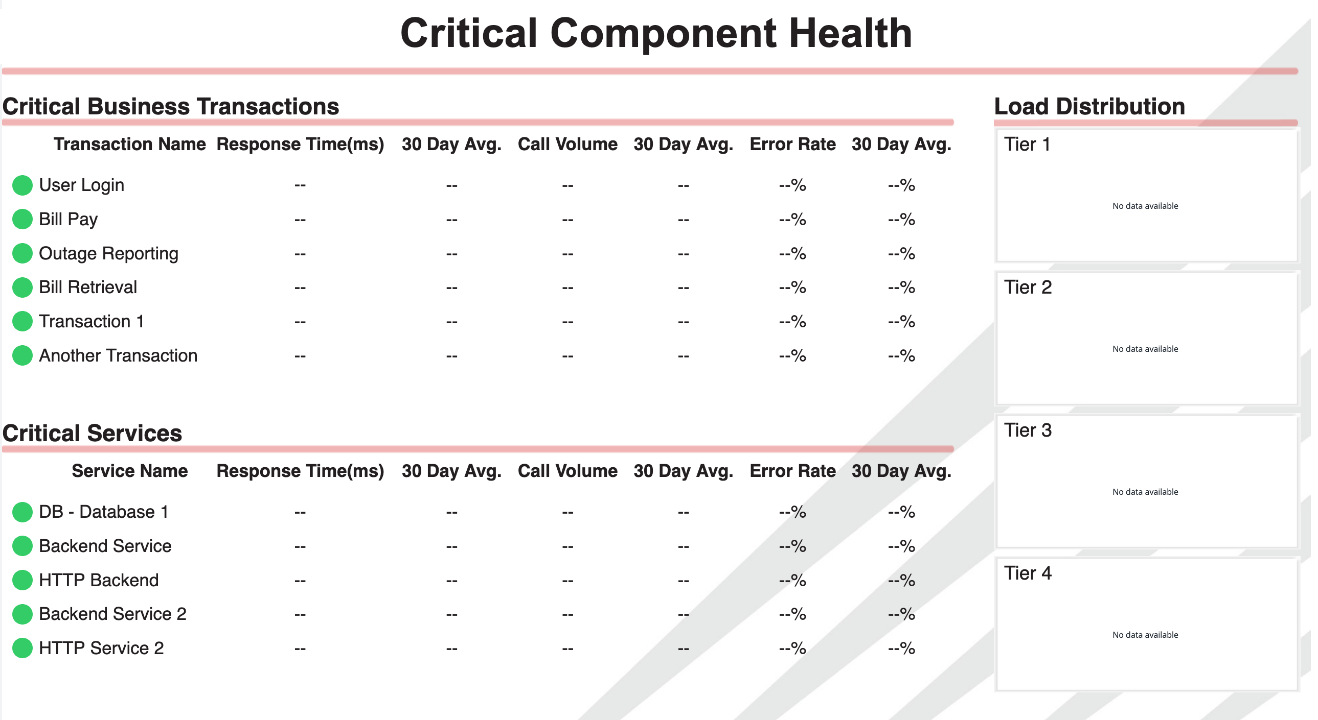 Critical Component Health Dashboard