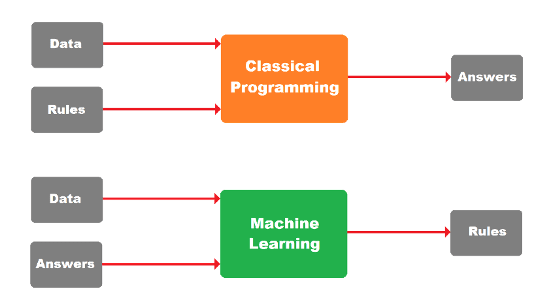 Diagram comparing Classical Programming and Machine Learning