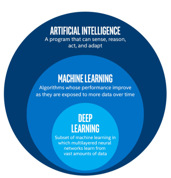 An Executive's Guide to Demystifying AI and Machine Learning